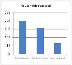 graph of households censused