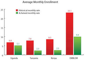 chart showing average monthly enrollment; see D-link.