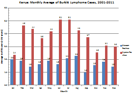 BL Diagnosis by Month and Province.  Month (x-axis) versus average # of BL cases (<16 years) (y-axis).  For Western Province, the highest average number of BL cases was 2.3 in August and the lowest was 1.0 in September.  For Nyanza Province, the hgihest average number of BL cases was 5.1 in June and July and the lowest was 2.4 in January.