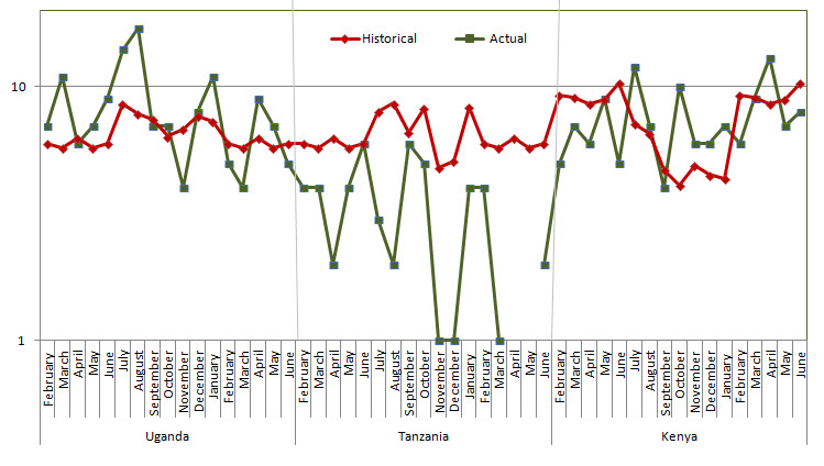 The graph below shows actual (green line) and historical (red line) trends per month from February 2013 through July 2014. Uganda generally accrued cases above historical rates; Tanzania accrued cases below historical rates, while Kenya accrual is rising above historical rates.  See accompanying text for more detail.