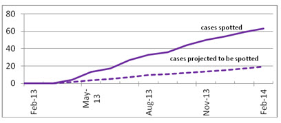 A graph shoowing the BL cases projected to be spotted from Feb 2013 - Feb 2014.  The line slowly moves upward from 0 to 20.  A second line above it starts at zero and moves upward to above 60 are the acutal cases spotted.  Technology has plaed a role in this.